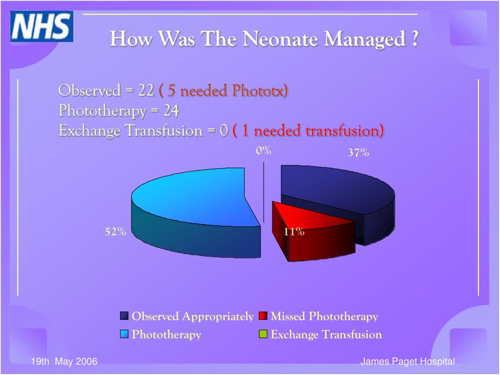 How Was The Neonate Managed ?
