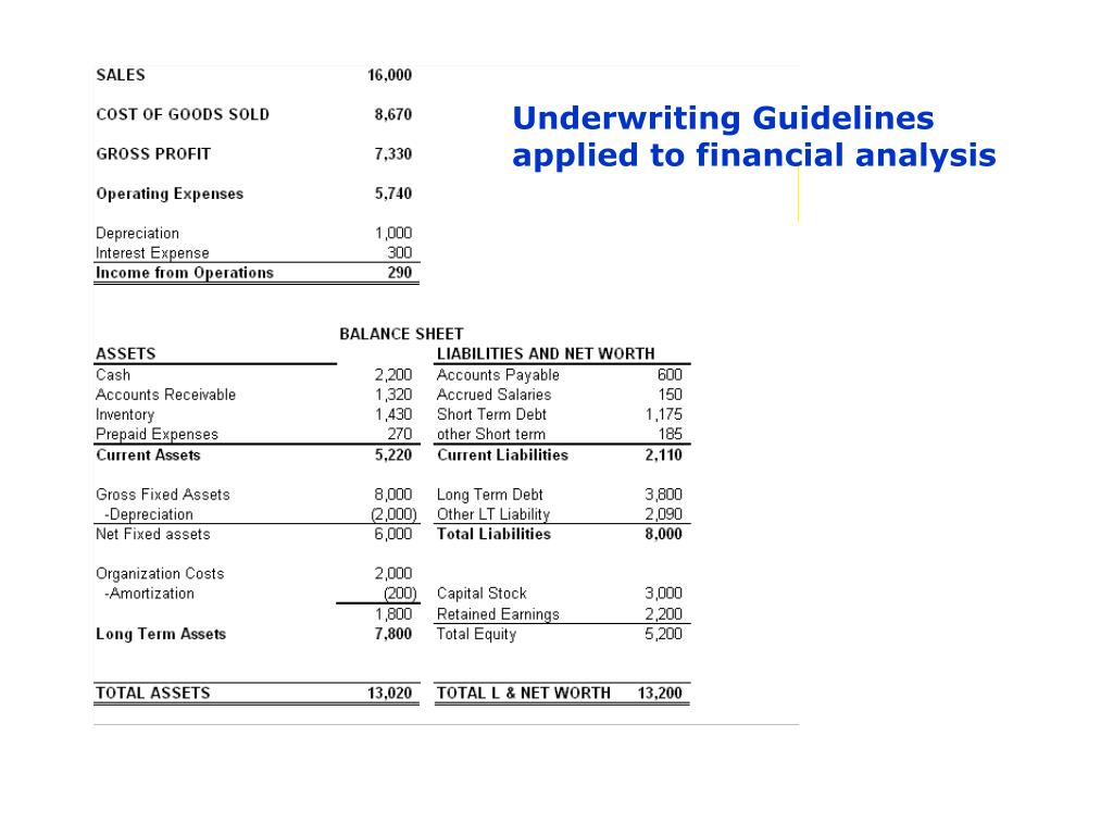 Underwriting Guidelines applied to financial analysis
