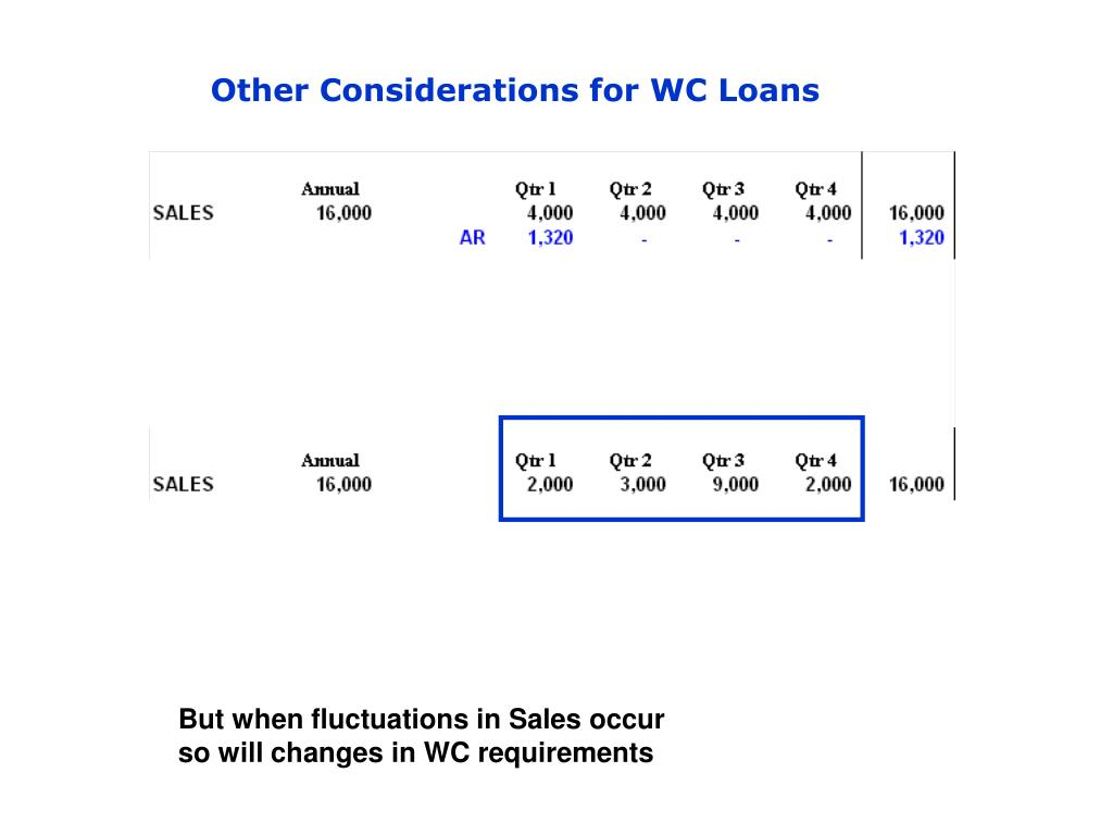 Other Considerations for WC Loans