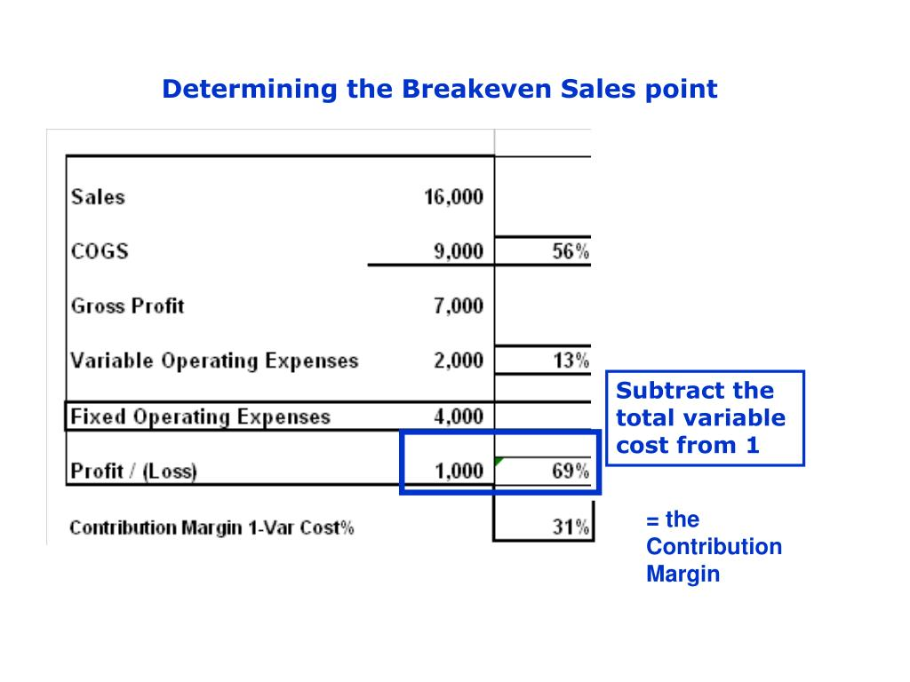 Determining the Breakeven Sales point