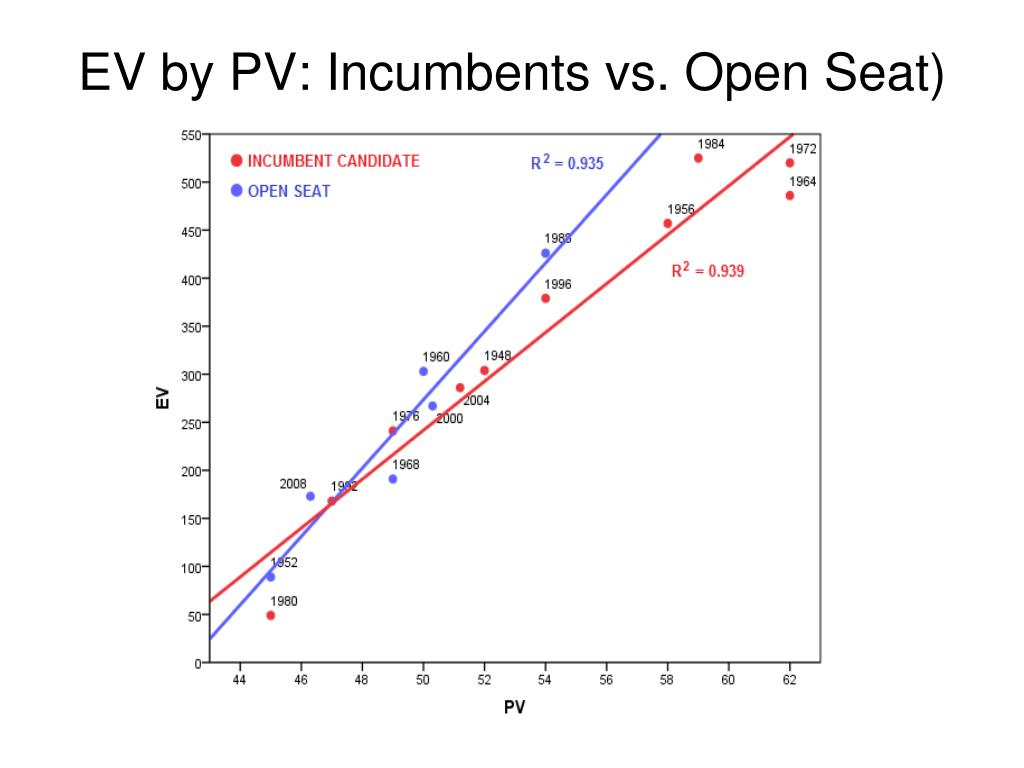 EV by PV: Incumbents vs. Open Seat)