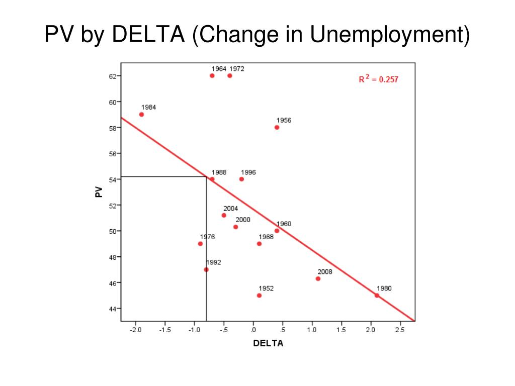 PV by DELTA (Change in Unemployment)