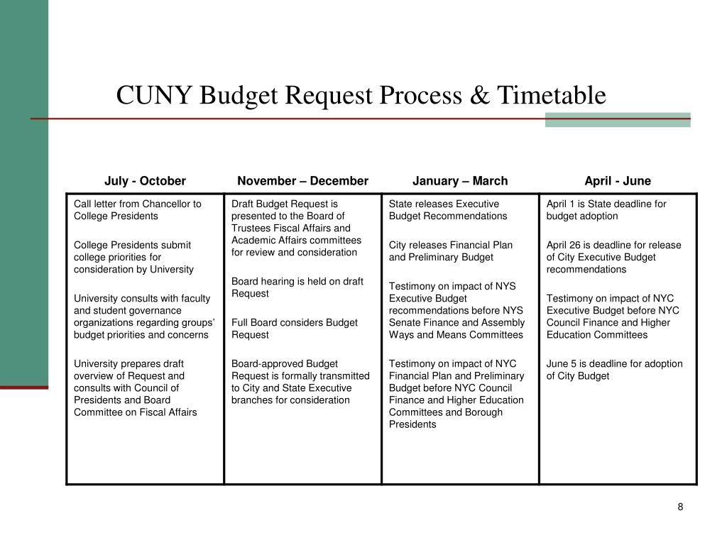CUNY Budget Request Process & Timetable