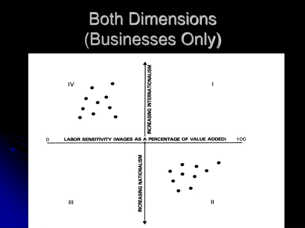 Both Dimensions