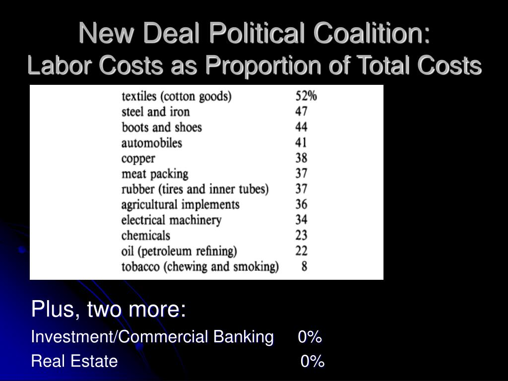 New Deal Political Coalition: