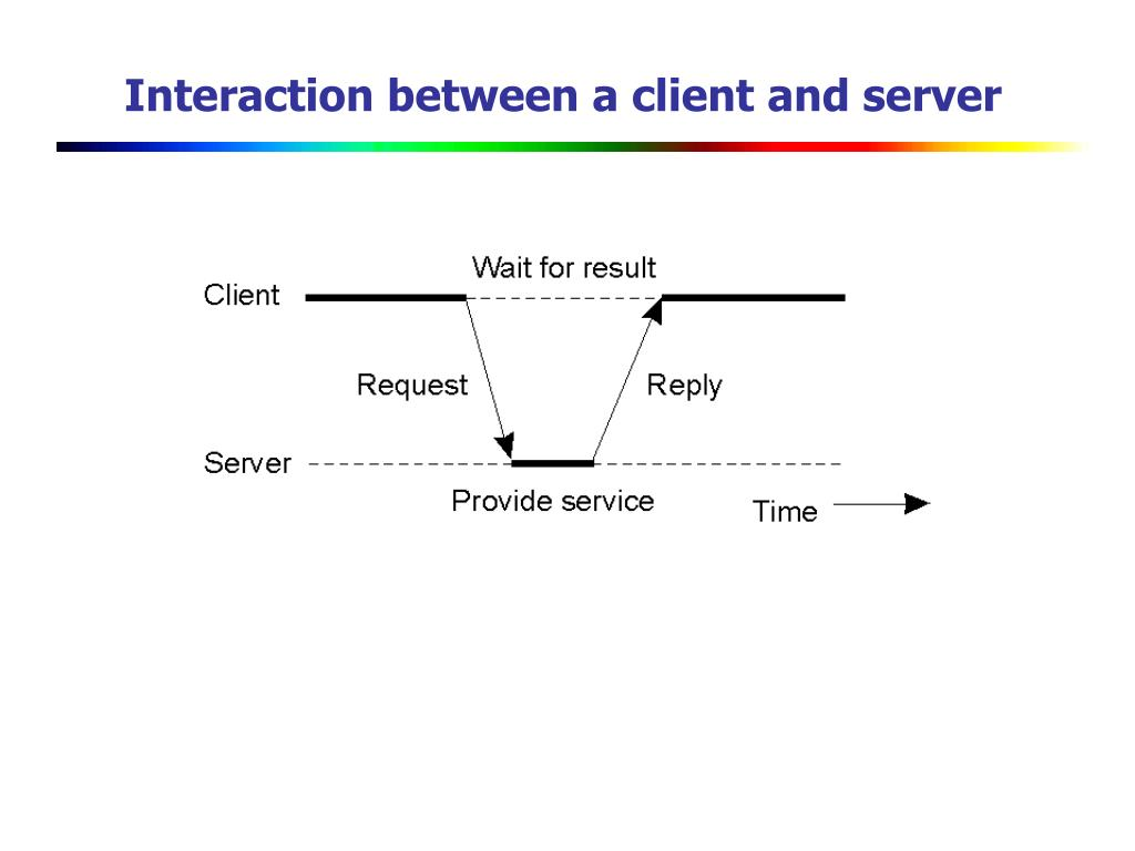 Interaction between a client and server