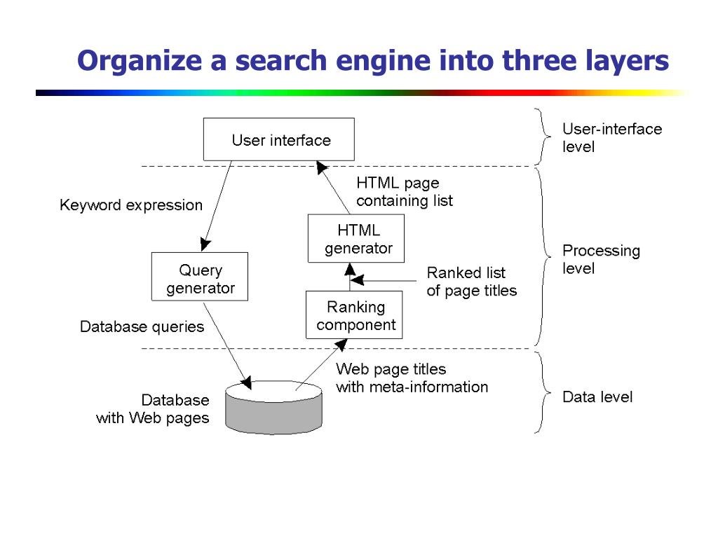 Organize a search engine into three layers