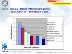 top u s mobile internet categories june 2005 191 million users