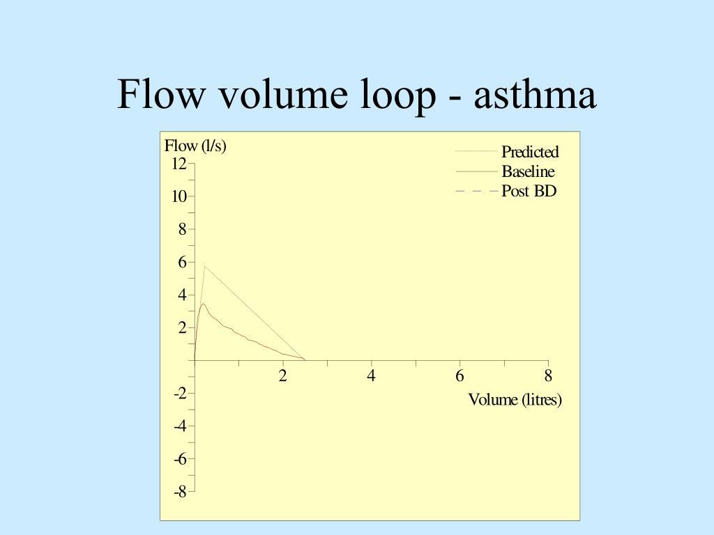 Flow volume loop - asthma