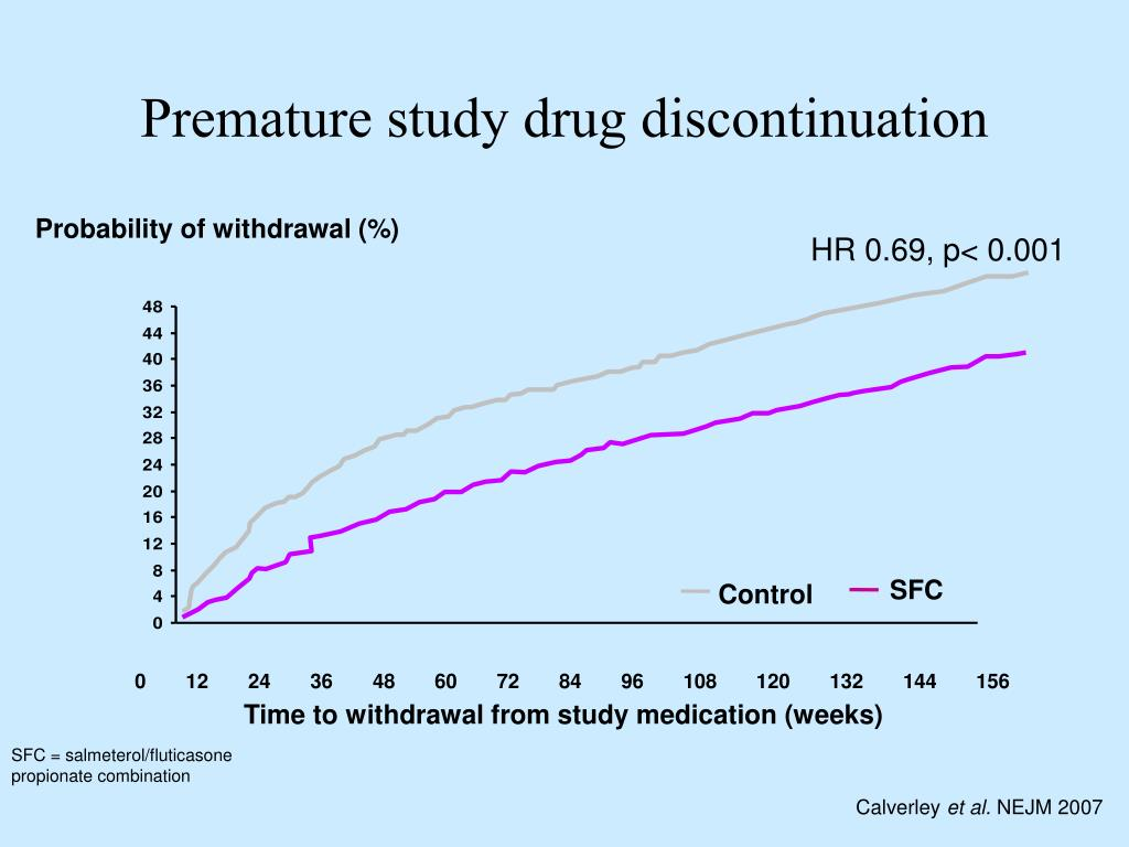 Premature study drug discontinuation