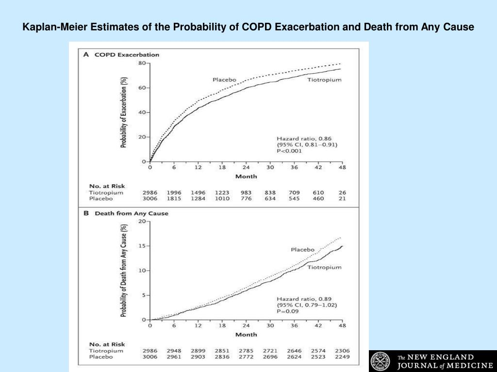 Kaplan-Meier Estimates of the Probability of COPD Exacerbation and Death from Any Cause