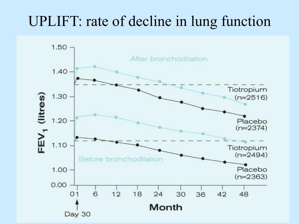 UPLIFT: rate of decline in lung function