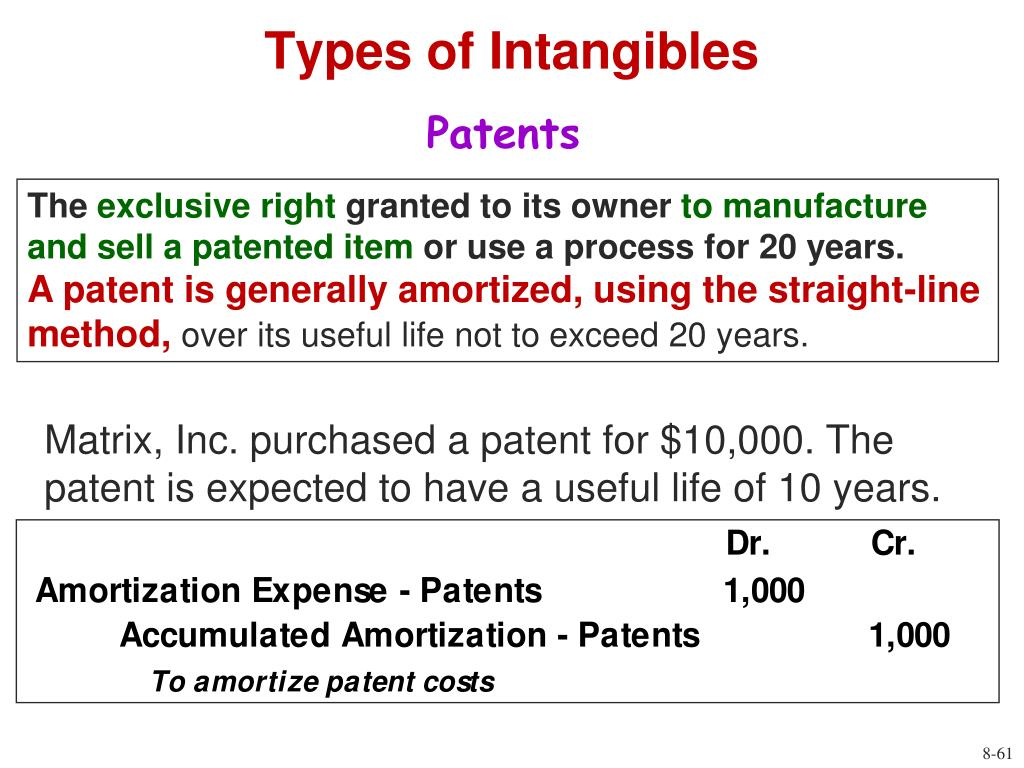 Types of Intangibles
