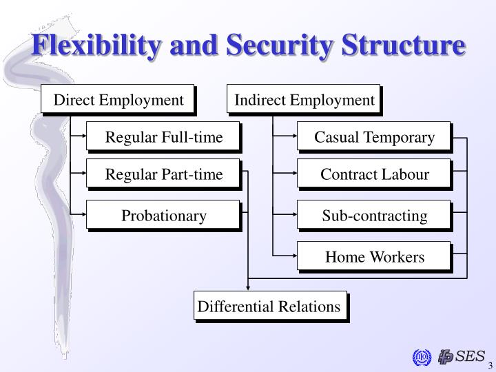 Flexibility and security structure