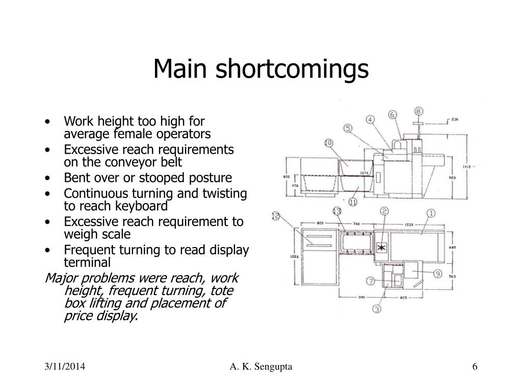 Main shortcomings