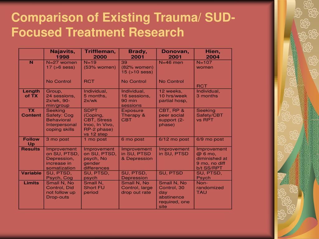 Comparison of Existing Trauma/ SUD- Focused Treatment Research