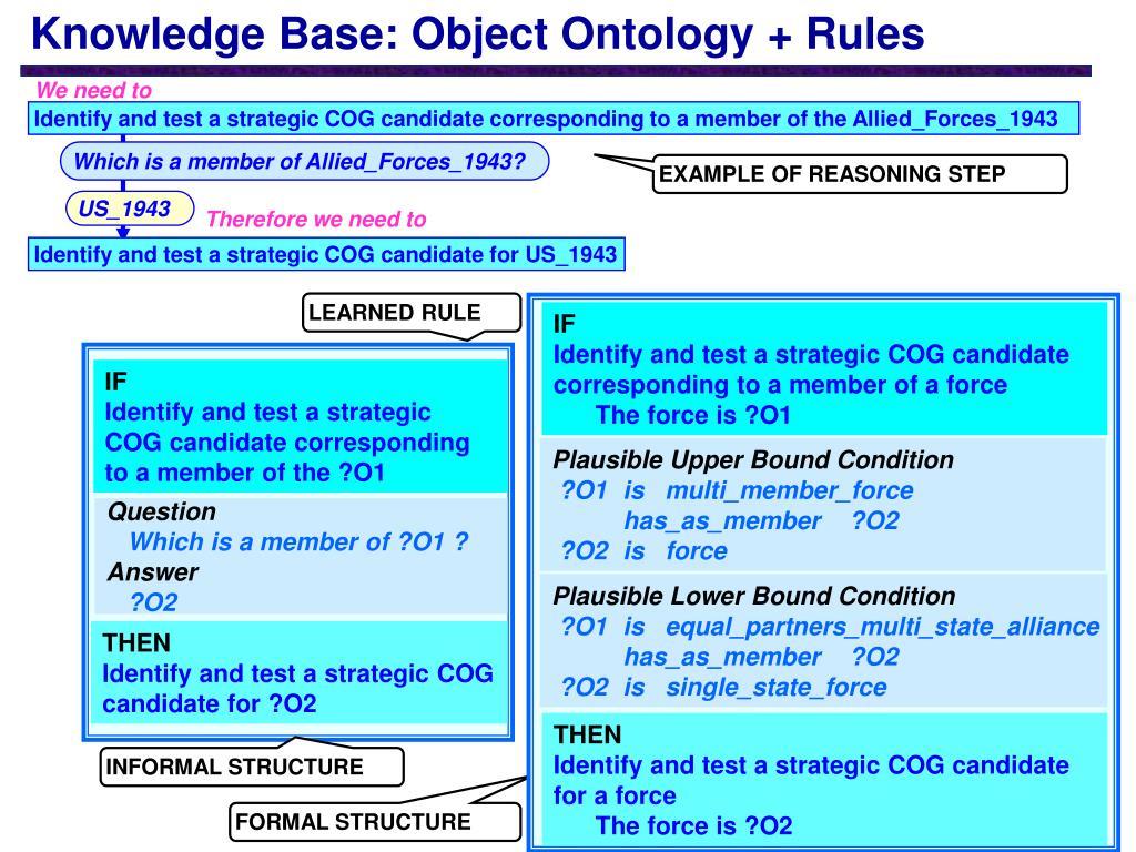 Knowledge Base: Object Ontology + Rules