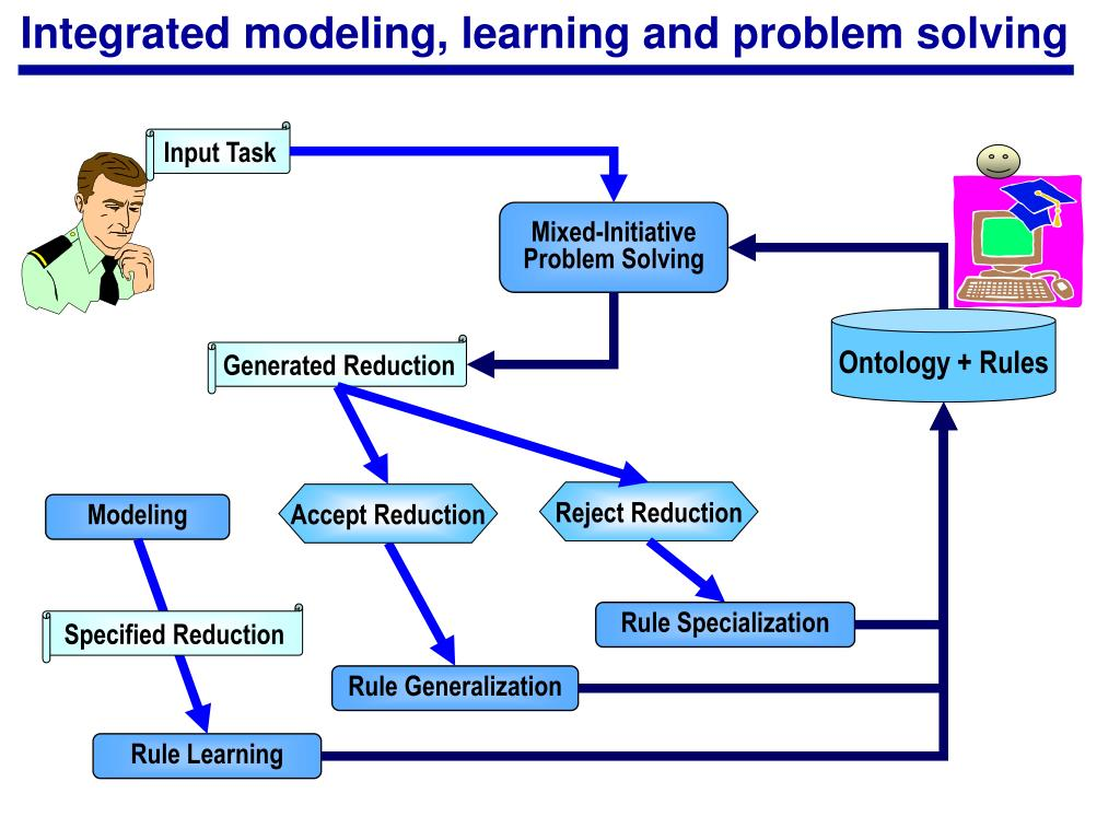 Integrated modeling, learning and problem solving