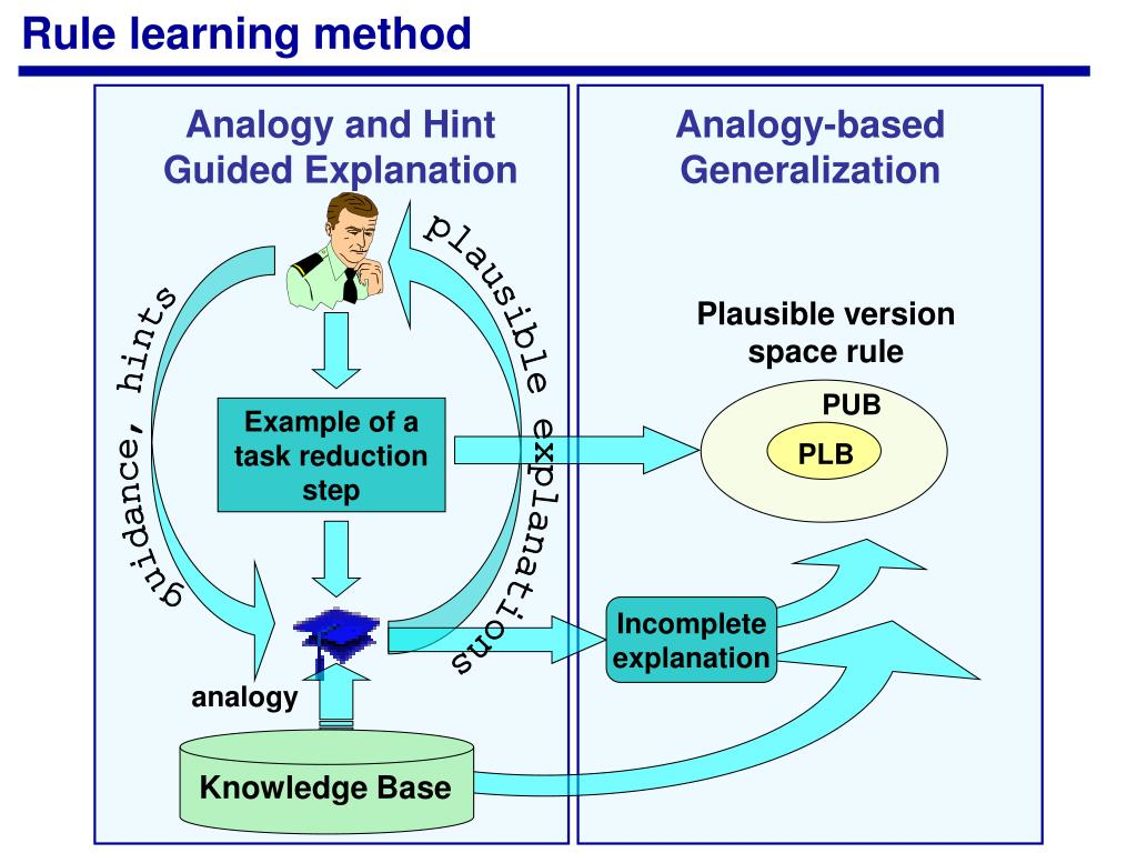 Rule learning method