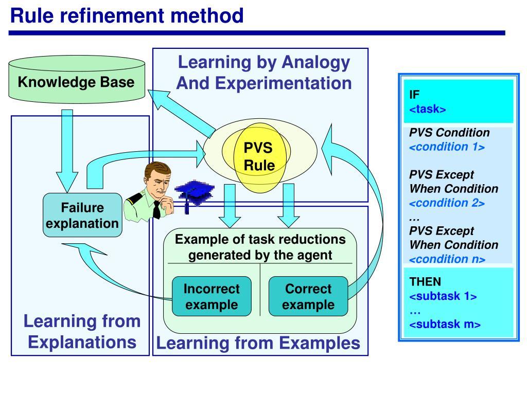 Rule refinement method