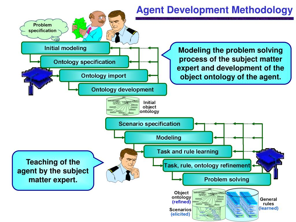 Modeling the problem solving process of the subject matter expert and development of the object ontology of the agent.