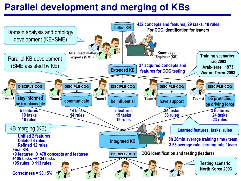 Parallel development and merging of KBs