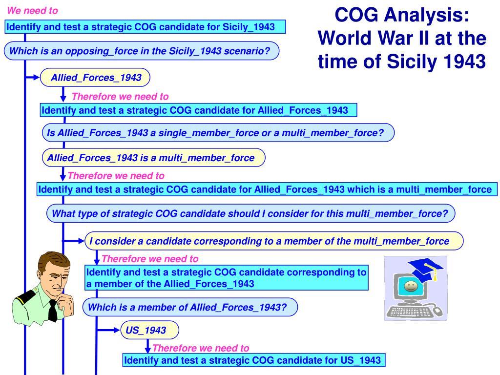 COG Analysis: