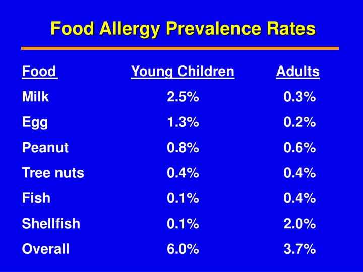 Food Allergy Prevalence Rates