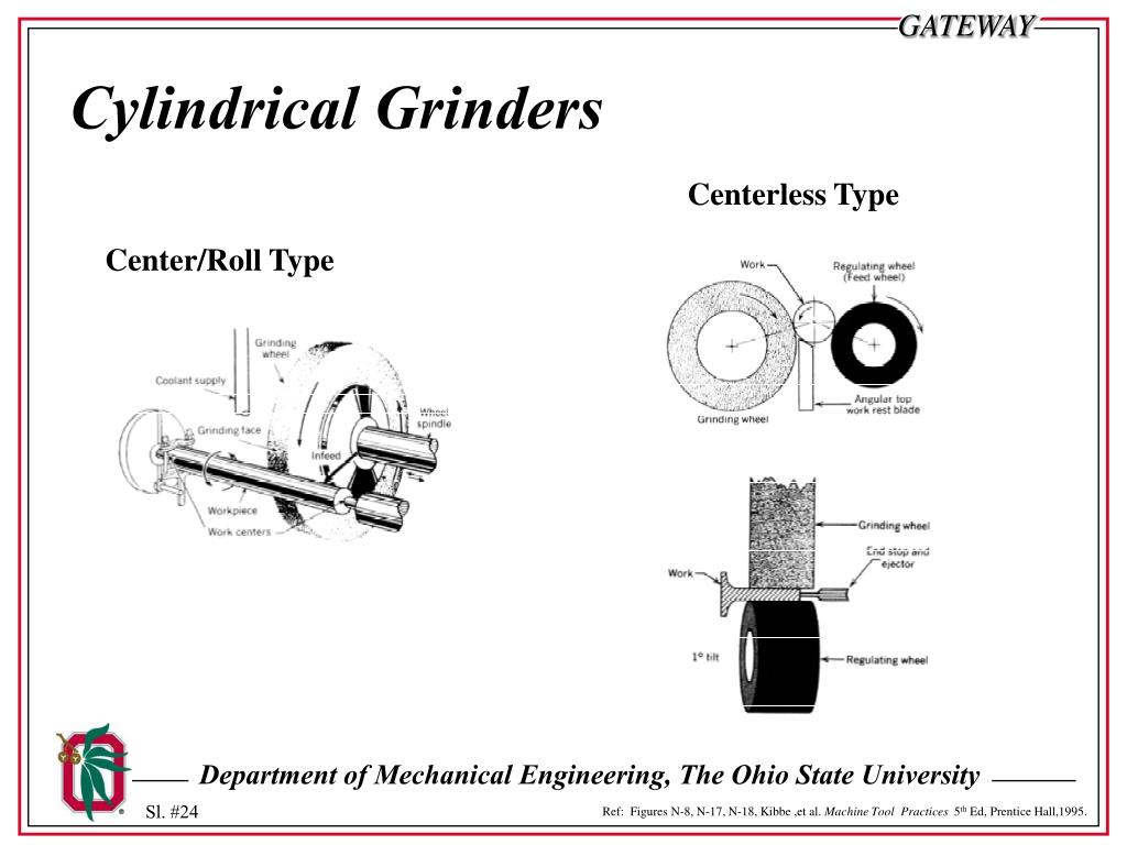 Cylindrical Grinders