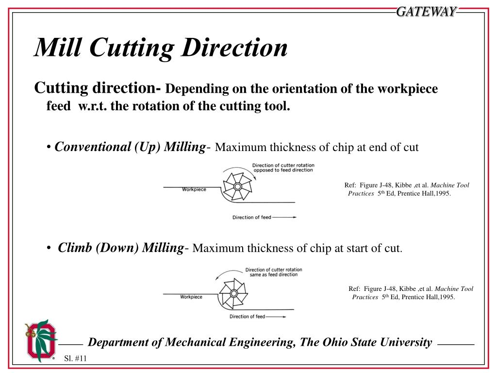 Mill Cutting Direction