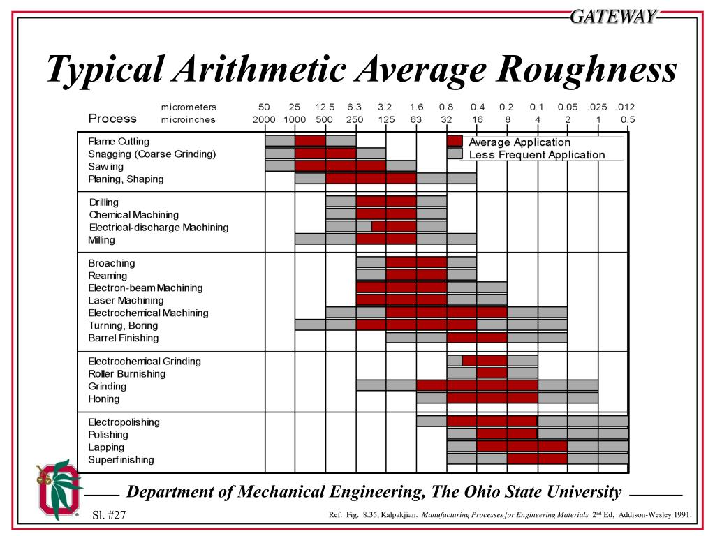 Typical Arithmetic Average Roughness