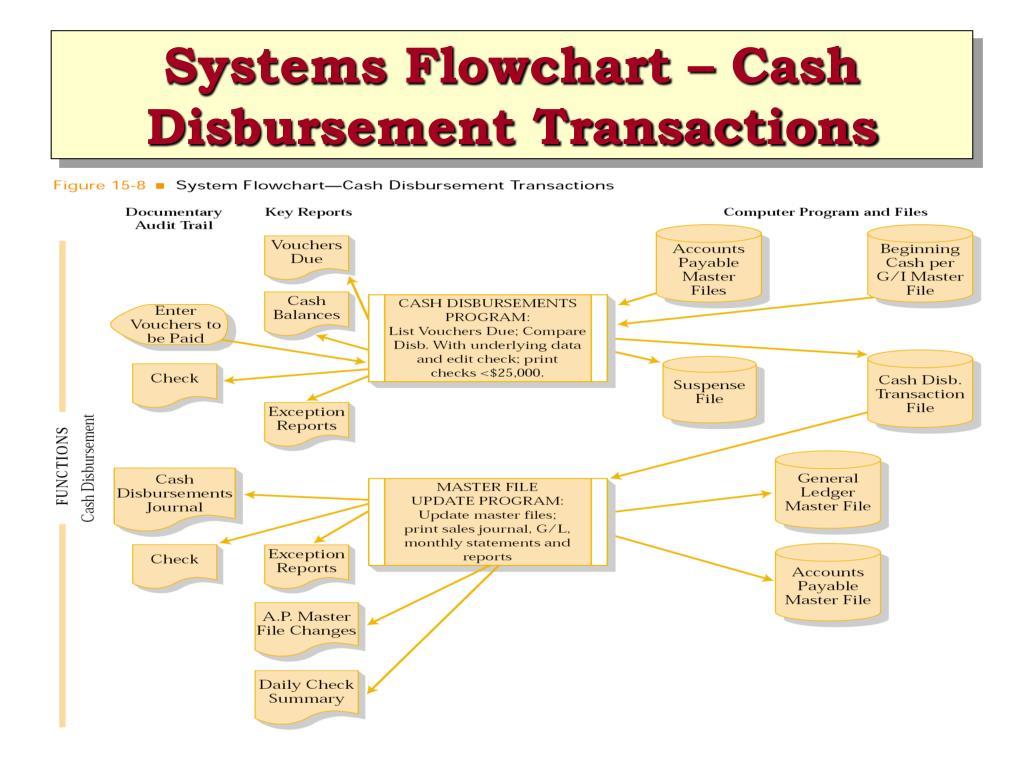Systems Flowchart – Cash Disbursement Transactions