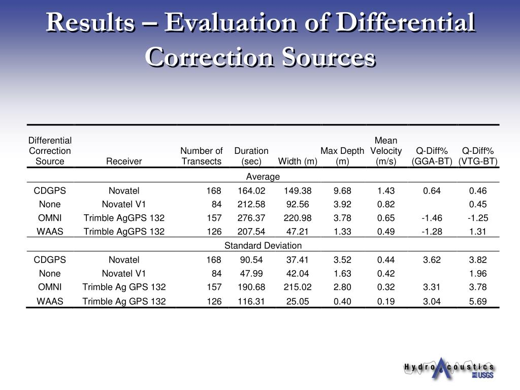 Results – Evaluation of Differential Correction Sources