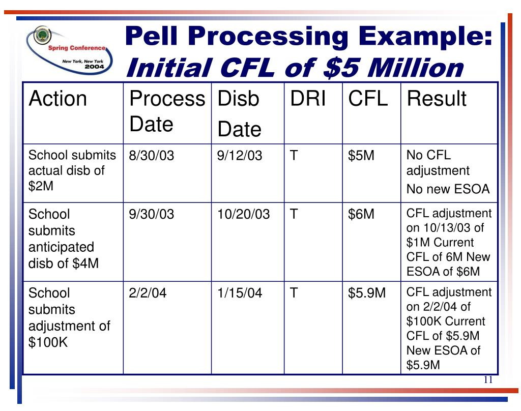 Pell Processing Example: