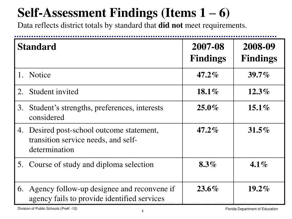 Self-Assessment Findings (Items 1 – 6)