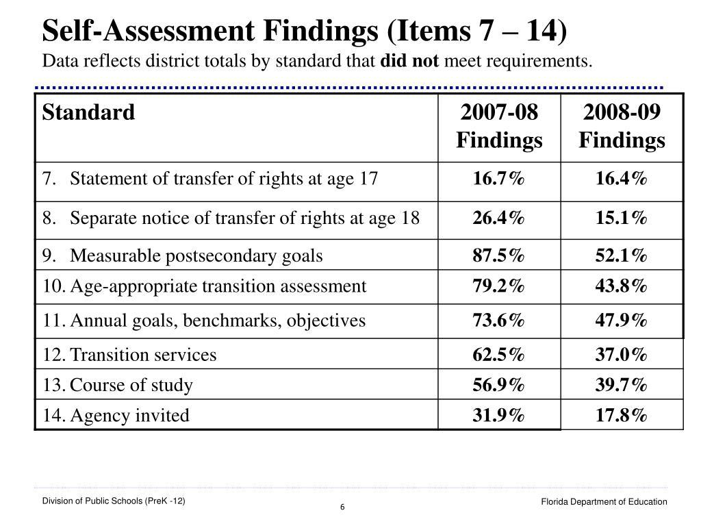 Self-Assessment Findings (Items 7 – 14)