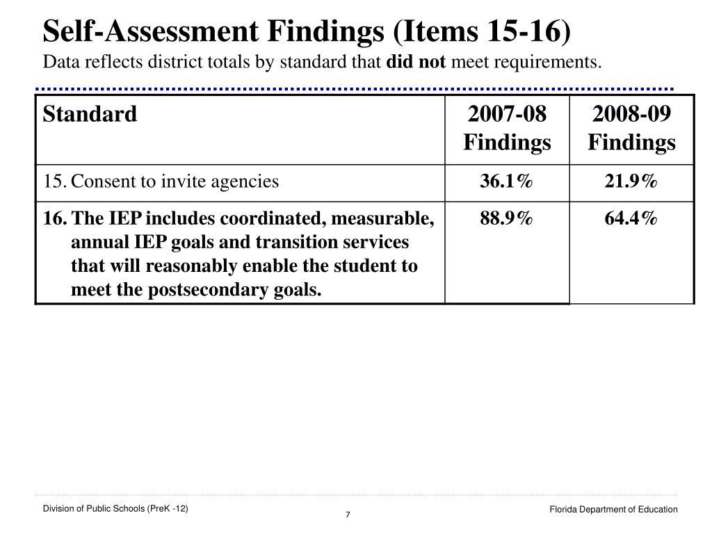 Self-Assessment Findings (Items 15-16)