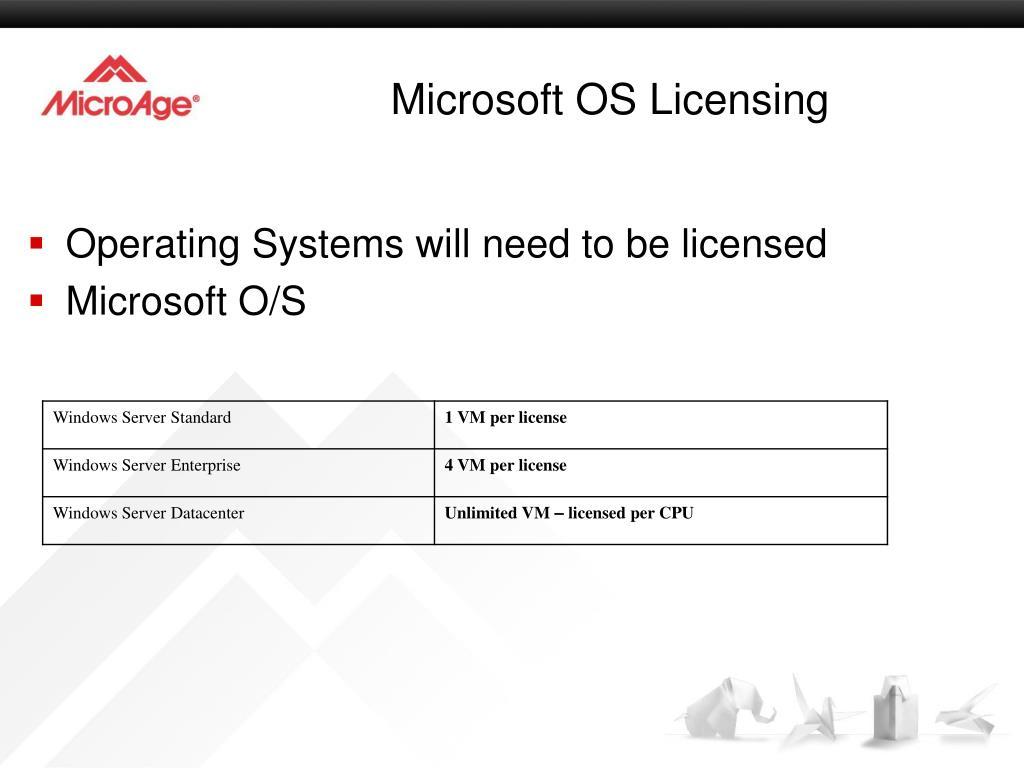 Microsoft OS Licensing