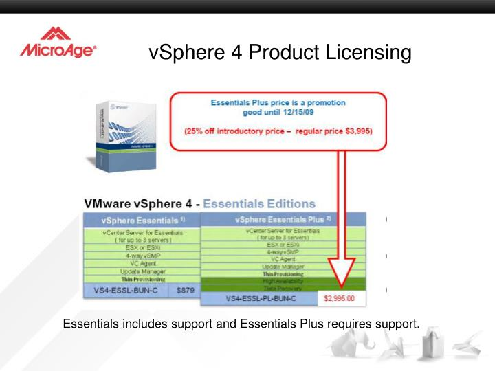 VSphere 4 Product Licensing