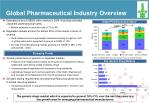 global pharmaceutical industry overview