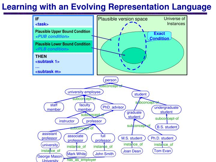 Learning with an Evolving Representation Language