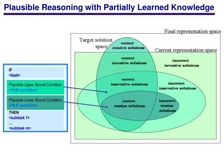 Plausible Reasoning with Partially Learned Knowledge
