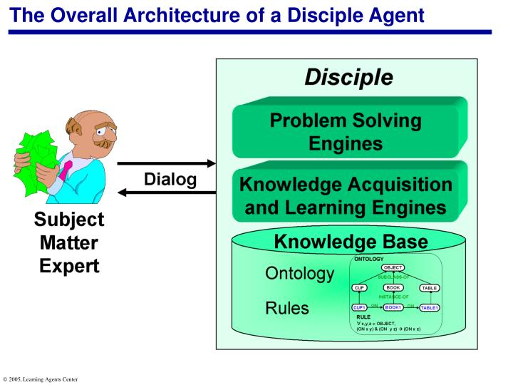 The Overall Architecture of a Disciple Agent