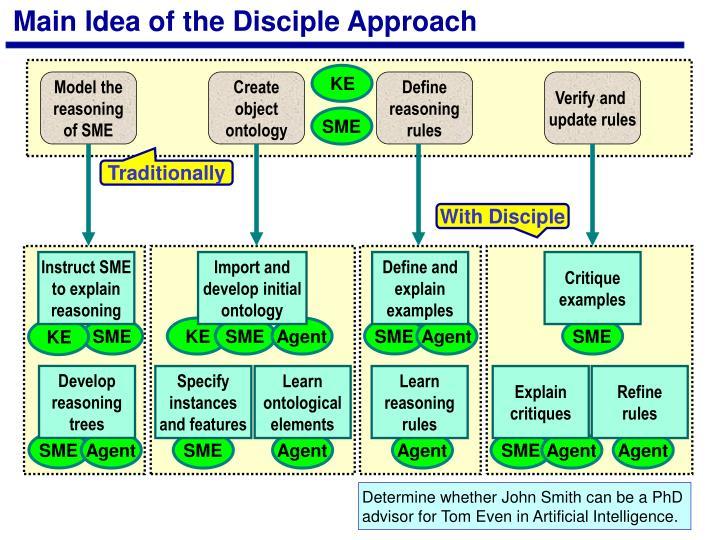Main Idea of the Disciple Approach