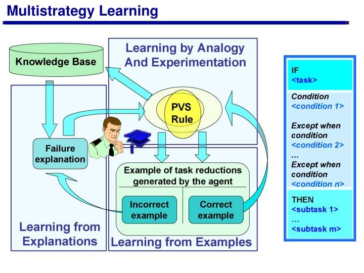 Multistrategy Learning