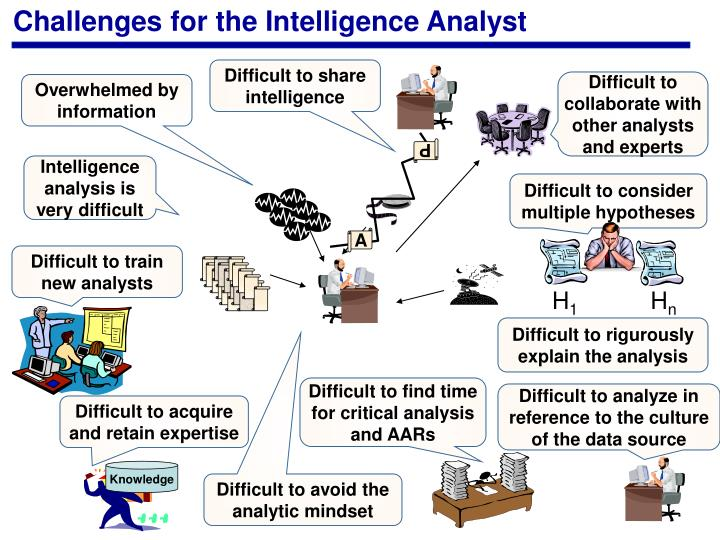Challenges for the Intelligence Analyst