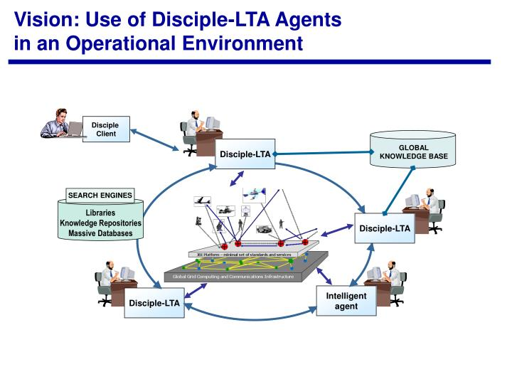 Vision: Use of Disciple-LTA Agents in an Operational Environment