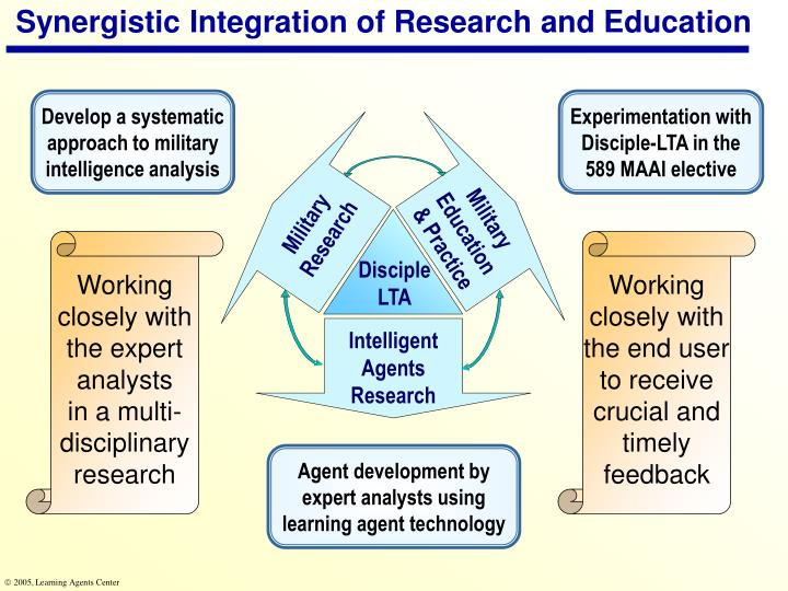 Synergistic Integration of Research and Education