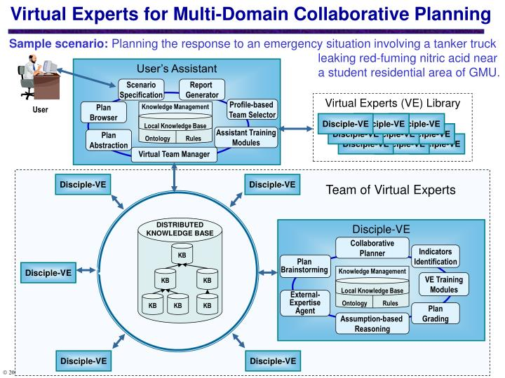 Virtual Experts for Multi-Domain Collaborative Planning