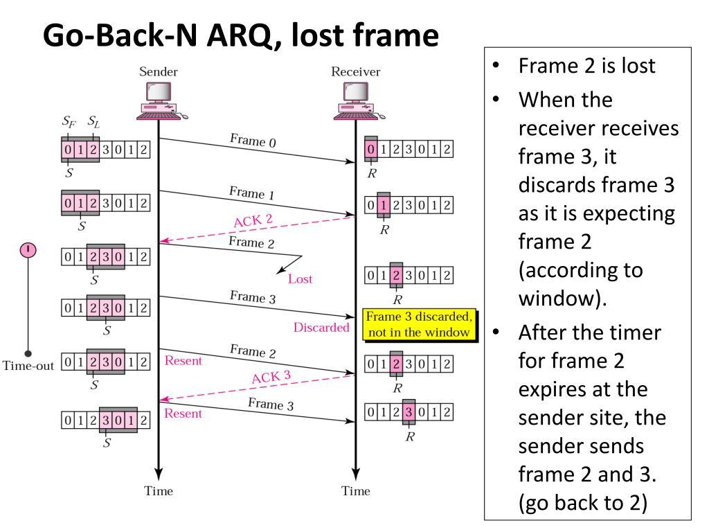 Go-Back-N ARQ, lost frame